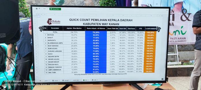 Pilkada Way Kanan: Hasil Quick Count Paslon 02, di Kecamatan Umpu Semenguk Menang Telak 87,07%