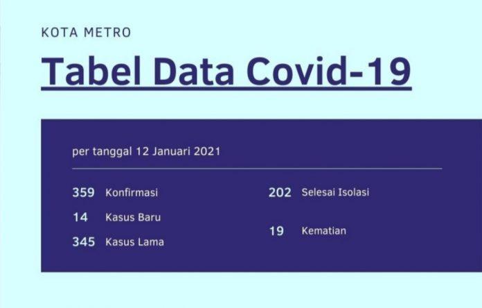 penambahan kasus konfirmasi positif Covid-19 berjumlah 14 orang.