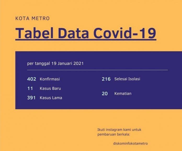 Penambahan 11 Kasus Terkonfirmasi Positif COVID-19 di Kota Metro Lampung